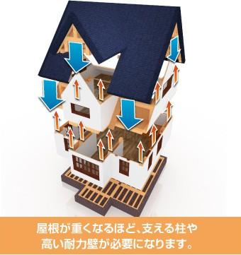 屋根が重くなるほど、支える柱や 高い耐力壁が必要になります。