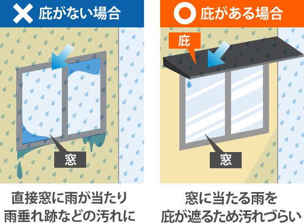 庇が無い場合とある場合の窓
