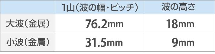金属波板比較表