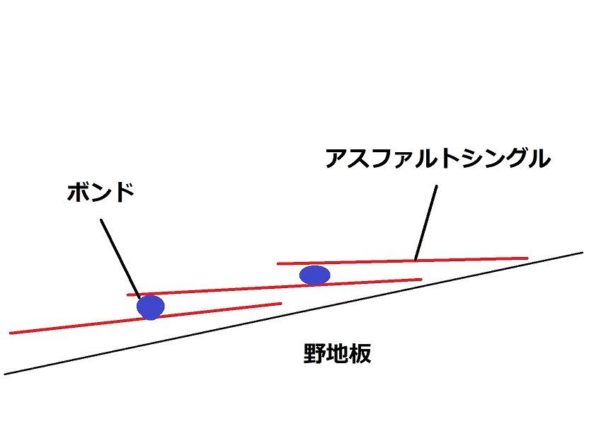 アスファルトシングルの施工断面図