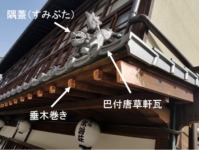 隅蓋の説明写真