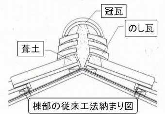 棟部の従来工法納まり図の写真